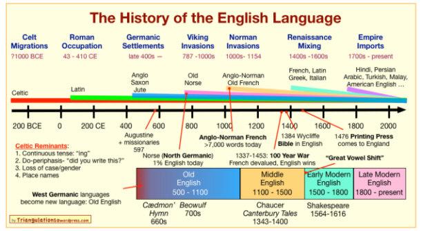 Top Most Spoken Languages Around The World - English language spoken in the world